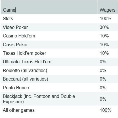 Game Contributions to the Wagering Requirements