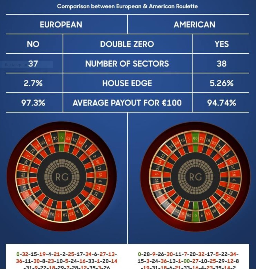 Play European Roulette and Win More