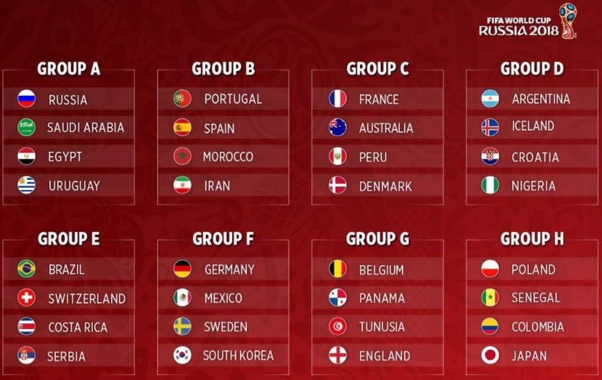 Highest Scoring Group at the World Cup